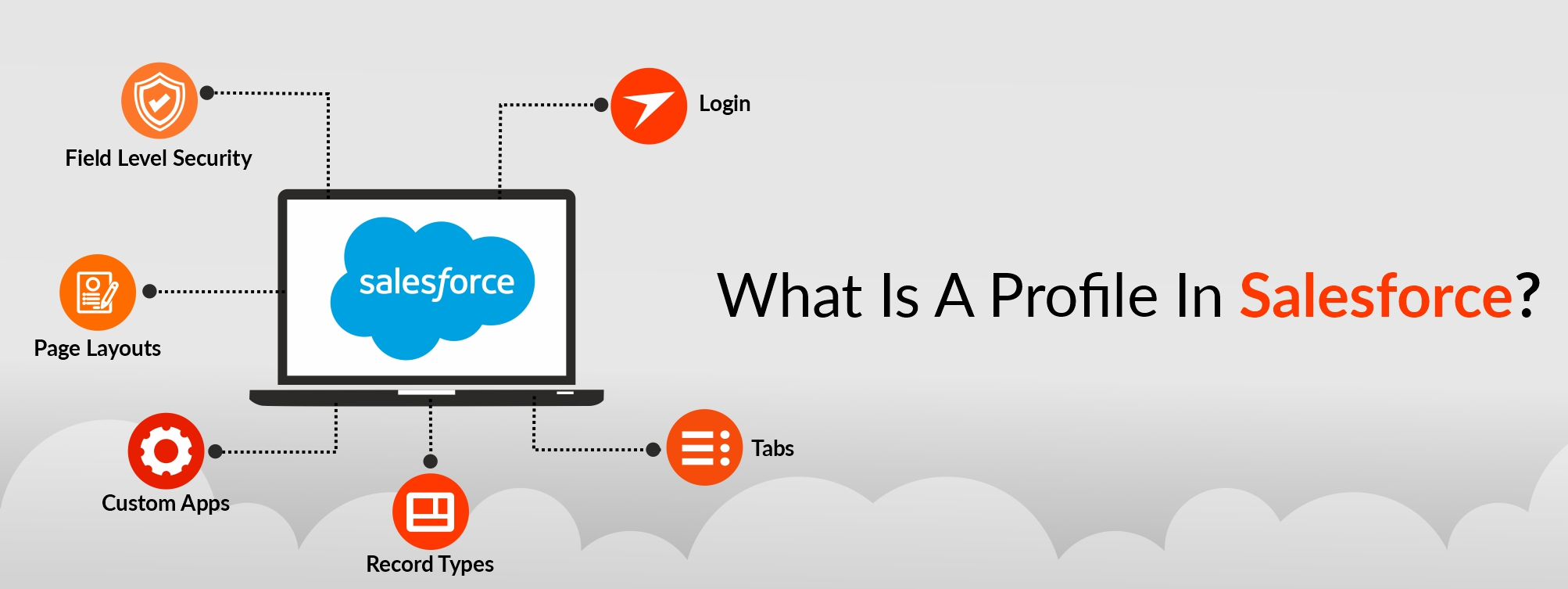 What-is-Profile-in-salesforce