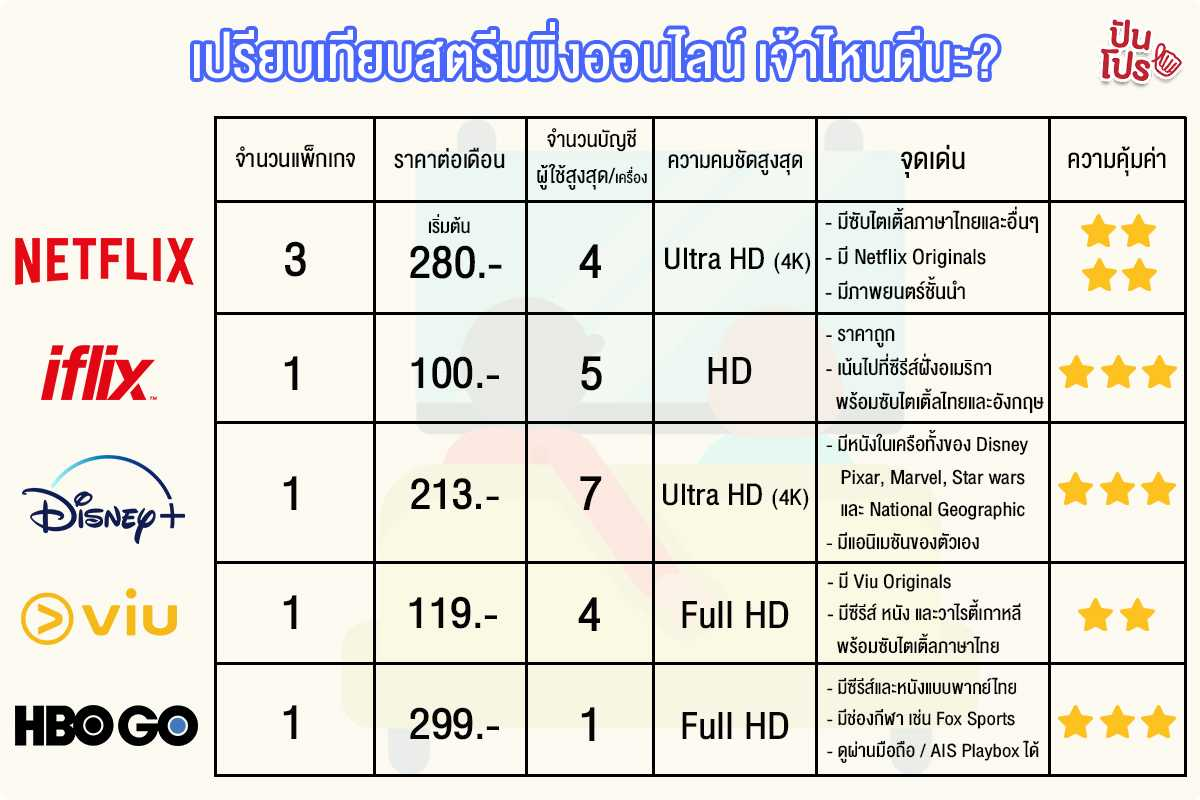 streaming thailand