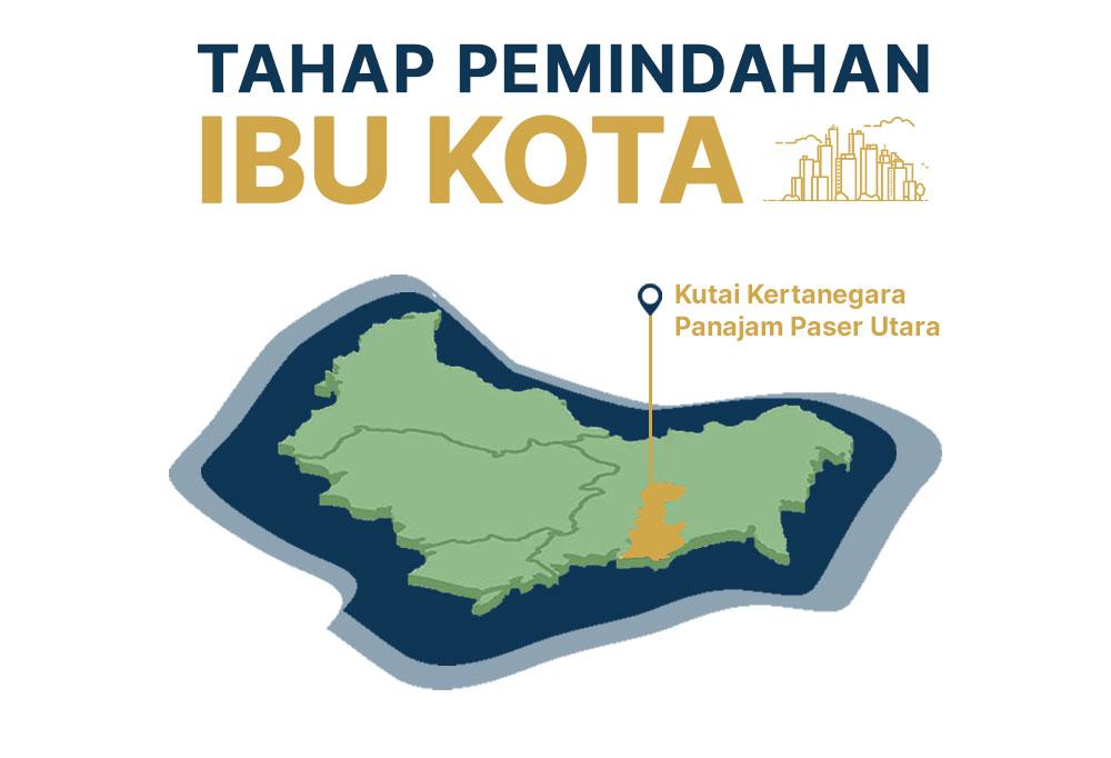 Pemindahan Ibu Kota