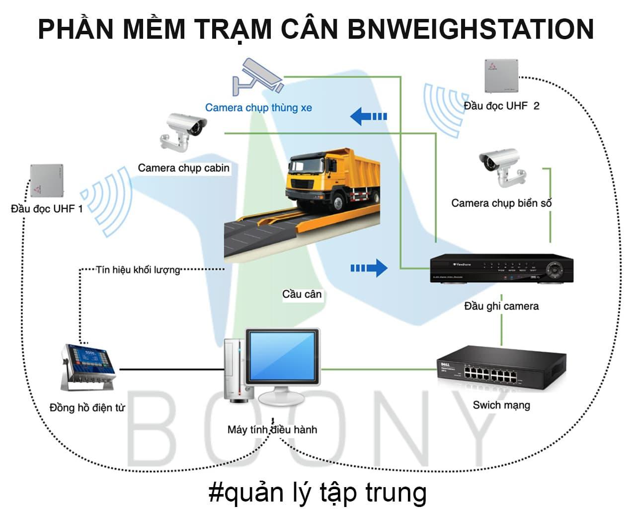 Phần mềm quản lý trạm cân ô tô BnWeigh Station tiên tiến nhất