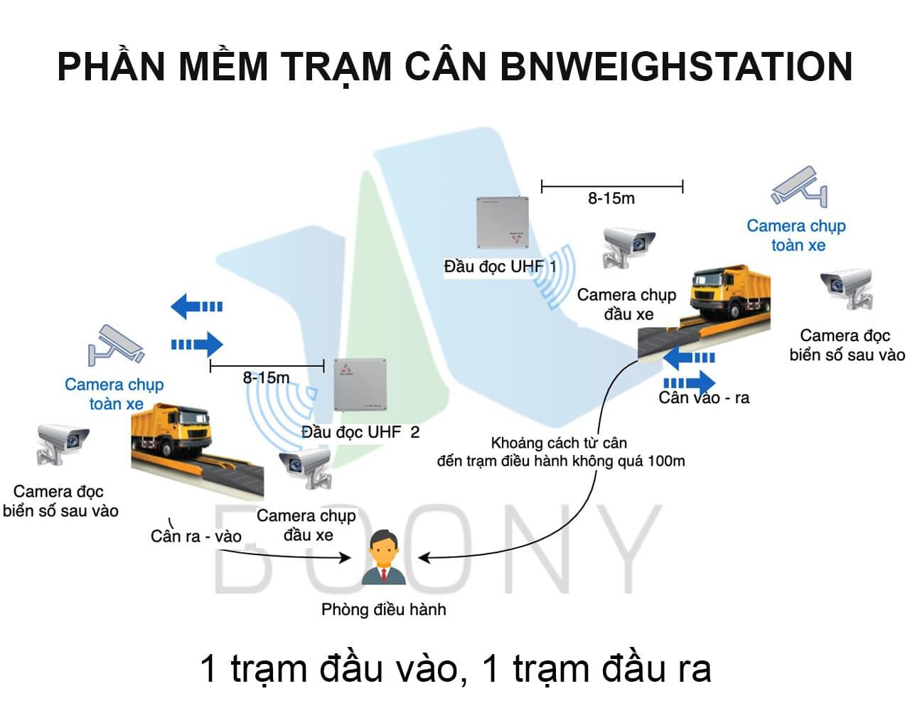 Phần mềm quản lý trạm cân ô tô BnWeigh Station tiên tiến nhất-2