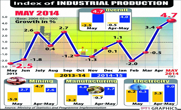 Graphical view of Industrial production growth
