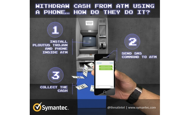Windows XP ATMs being hacked by a simple SMS: Symantec