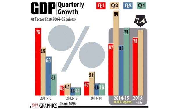 GDP Quarterly Growth (Photo: PTI)