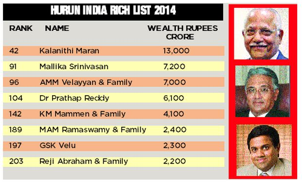 More Billionaires In Chennai Now India Th Among Top Countries - Top 100 richest countries in the world 2015