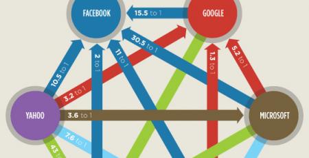 facebook recruitment ratio
