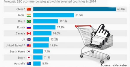 B2C ecommerce sales growth 2014