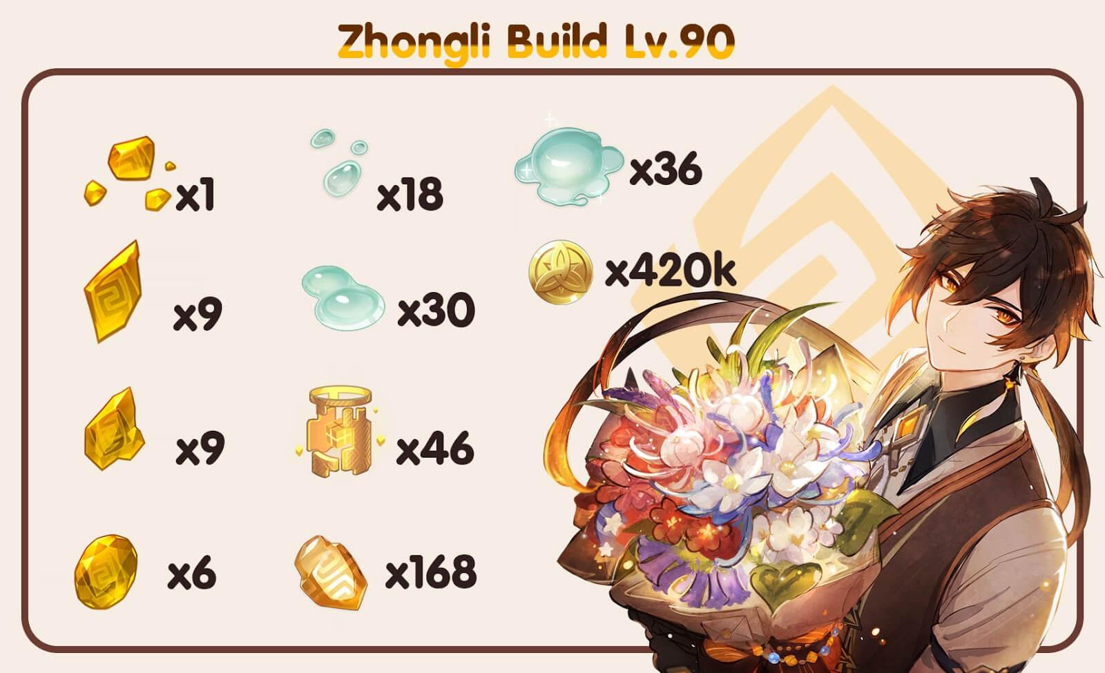 Zhongli Genshin Impact Lv.90