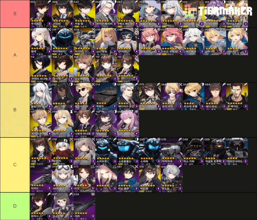 Counter:Side Tier List Global  PVP