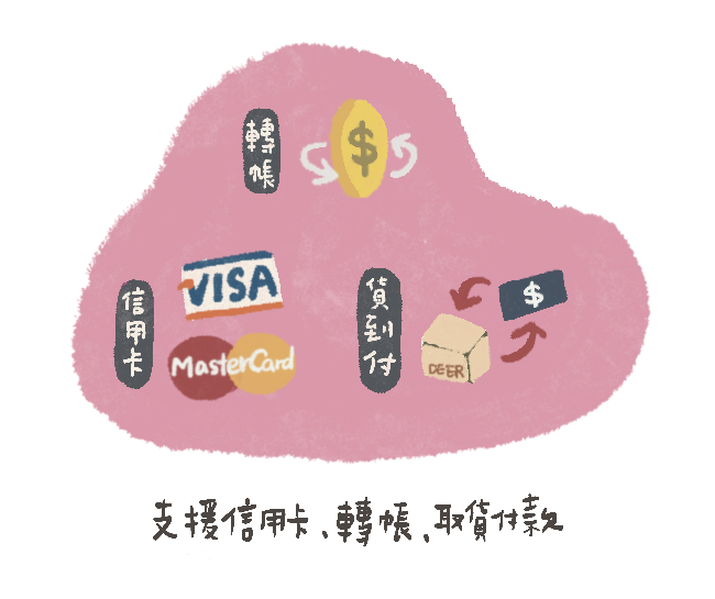 支援信用卡、轉帳匯款、超商取貨付款等多元方式