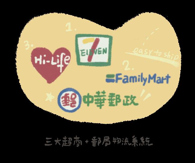 台灣三大超商純取貨、取貨付款及郵局宅配