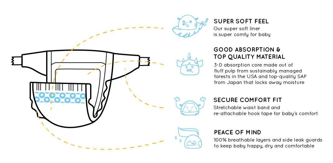 Nappies by The Manja Company. Diaper features diagram. Super soft feel (our super soft liner is super comfy for baby). Good absorption & top quality materials (3-D absorption core made out of fluff pulp from sustainably managed forests in the USA and top-quality SAP from Japan that locks away moisture). Secure comfort fit (Stretchable waist band and re-attachable hook tape for baby's comfort). Peace of mind (100% breathable layers and side leak guards to keep baby happy, dry and comfortable)