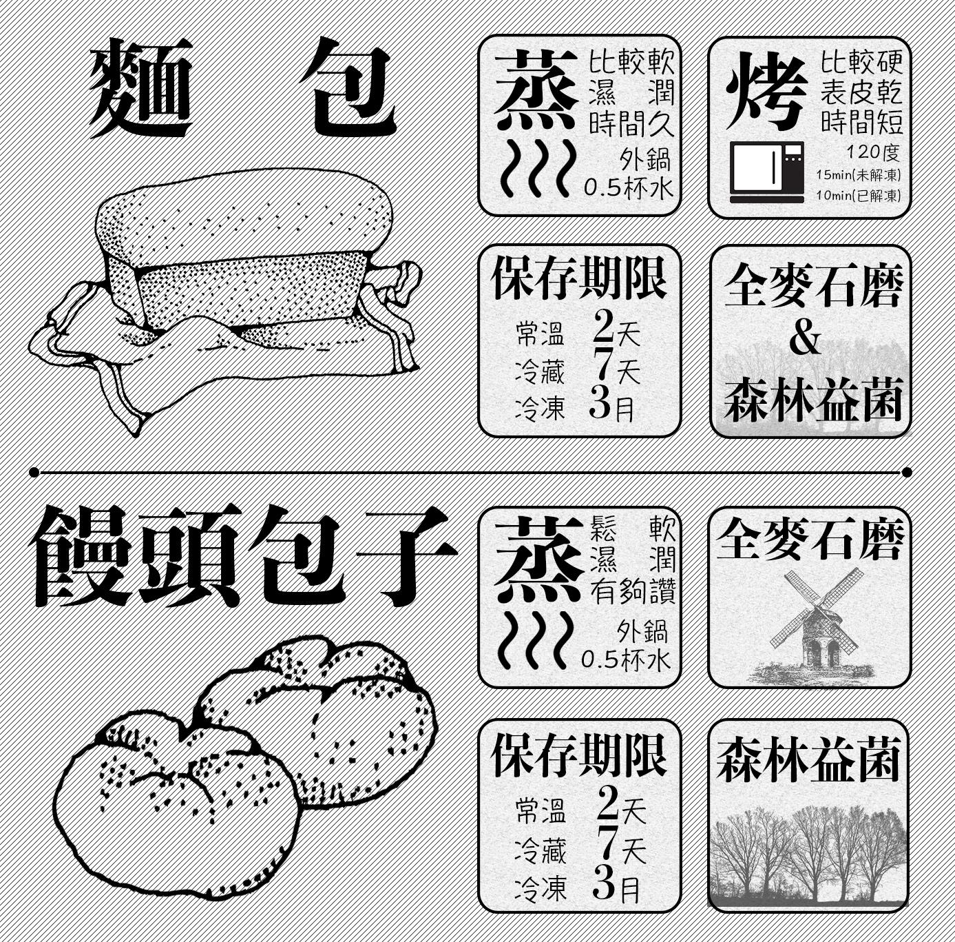 麵包饅頭使用方法6.jpg