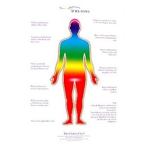 護貝海報-人體脈輪.jpg