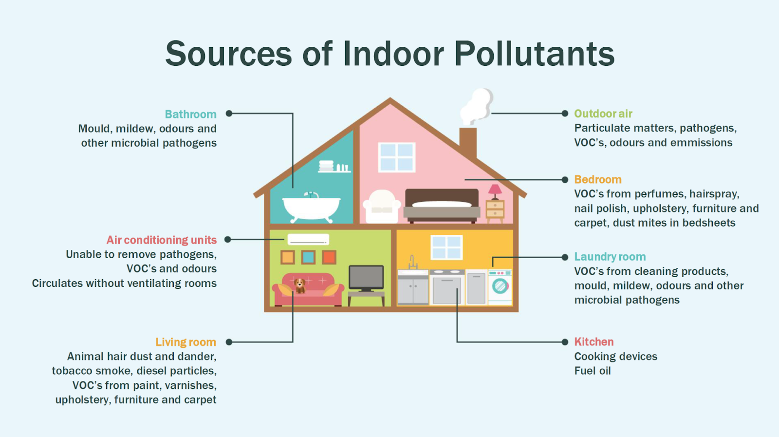 indoor air pollutants.png