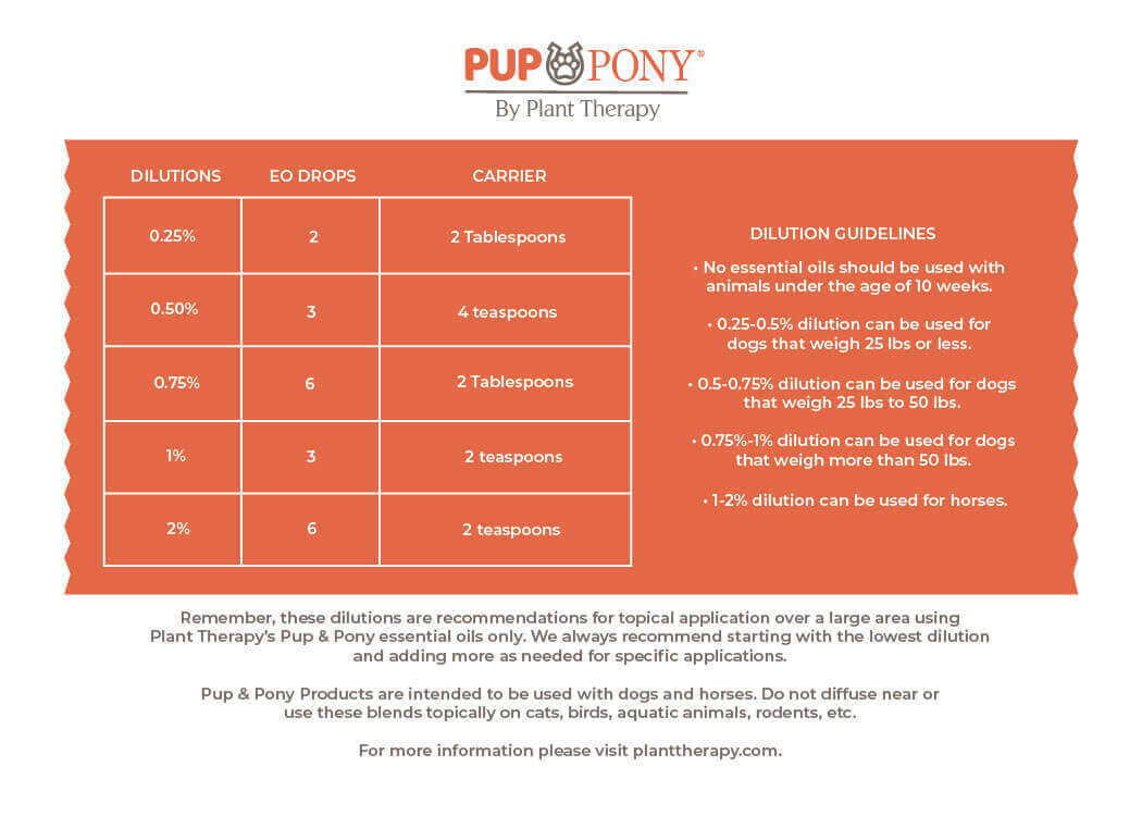 PlantTherapy-PupPony-DilutionChart.jpg