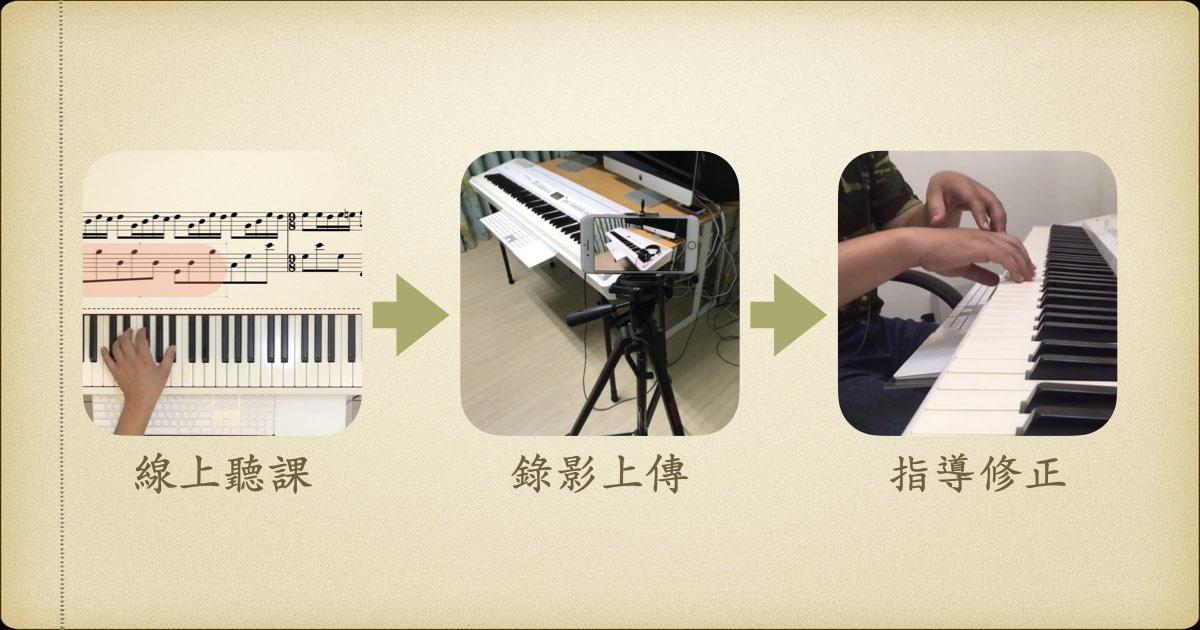 線上鋼琴教學流程圖