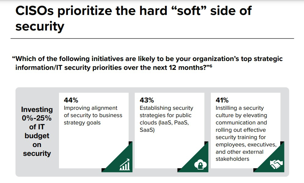 APAC security budgets and priorities 2021
