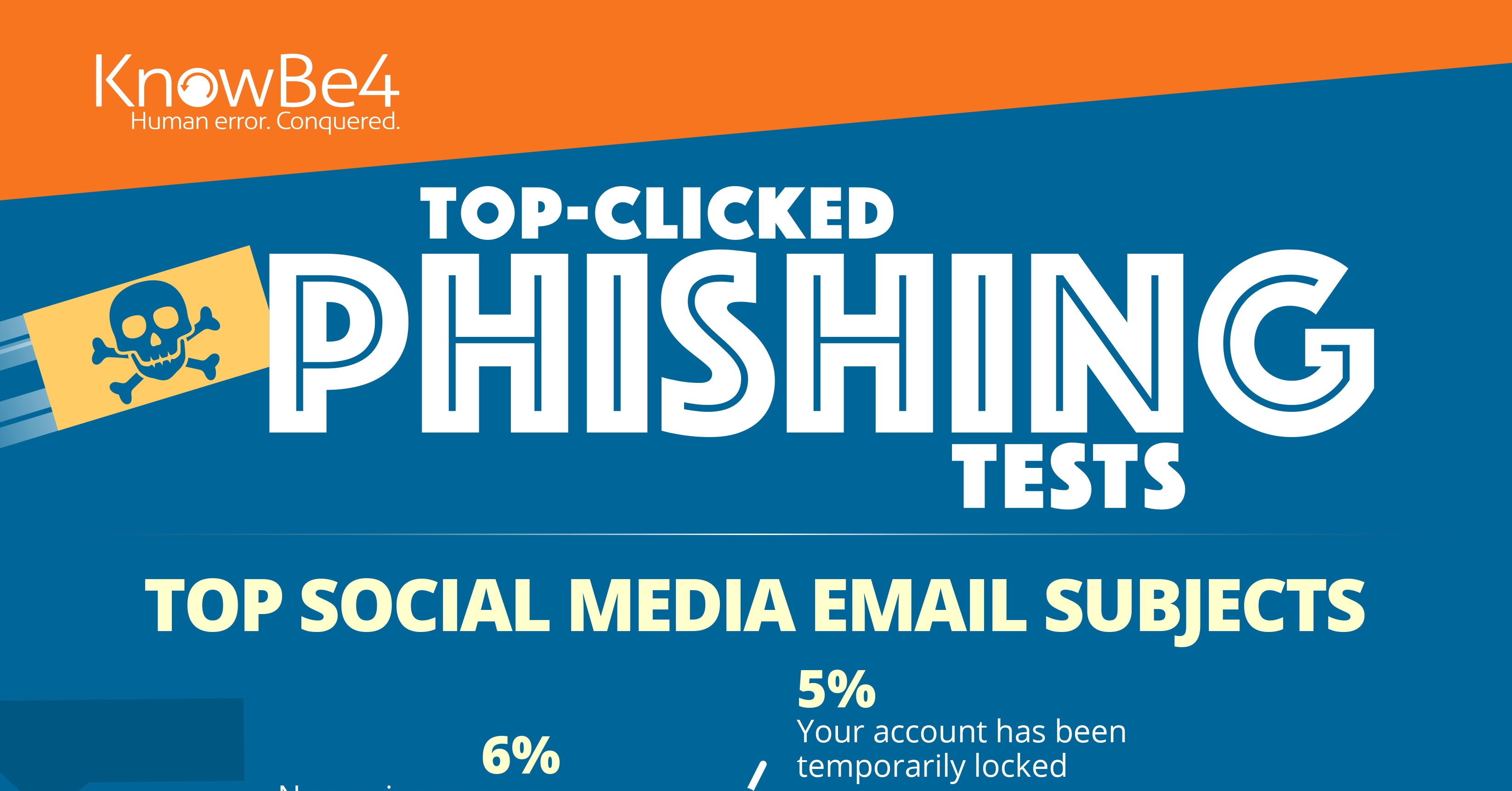 Top email and social media phishing subjects