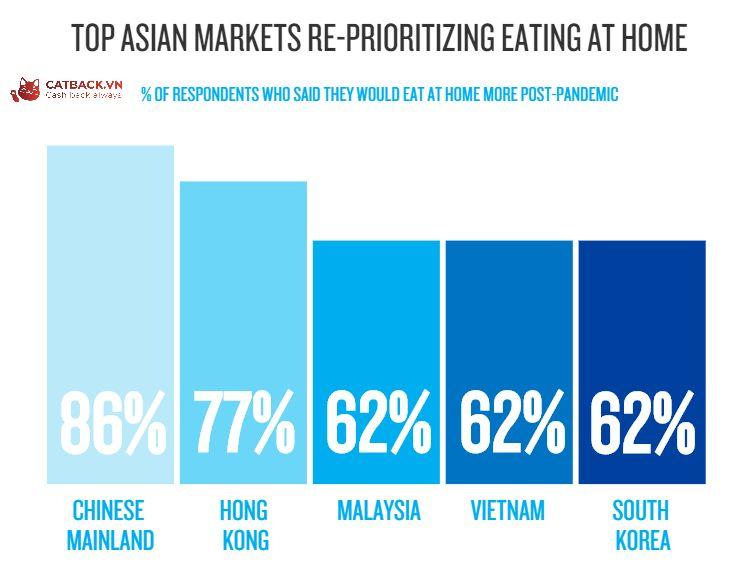 Xu hướng nấu nướng tại nhà tăng hơn 62% tại Việt Nam