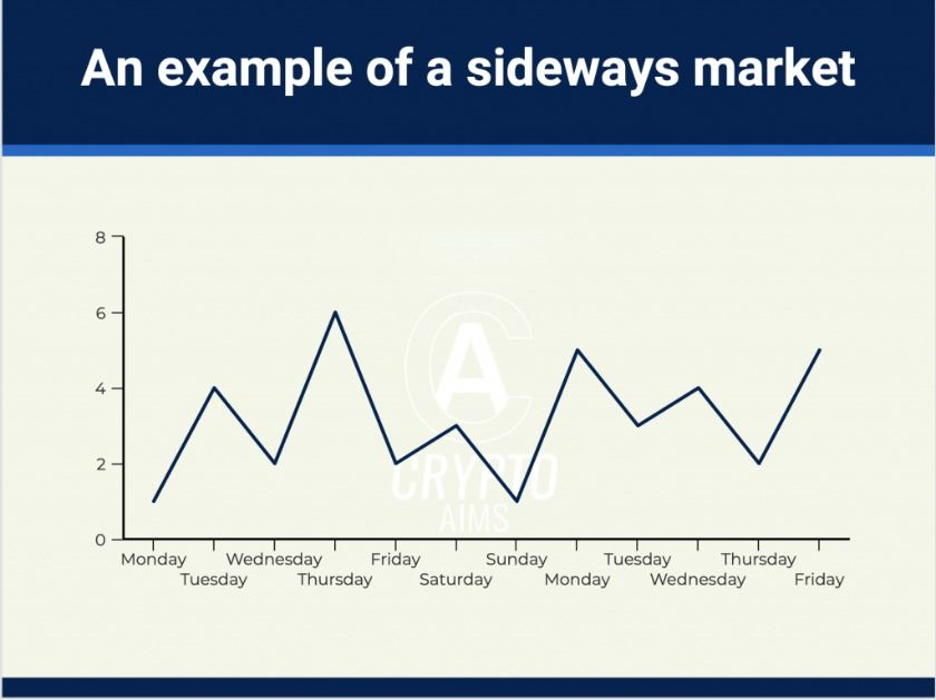 an-example-of-sideways-market-1024x767.png