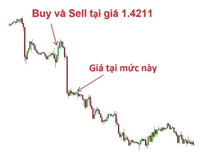 cac-phong-cach-giao-dịch-forex-tren-thị-truong-1