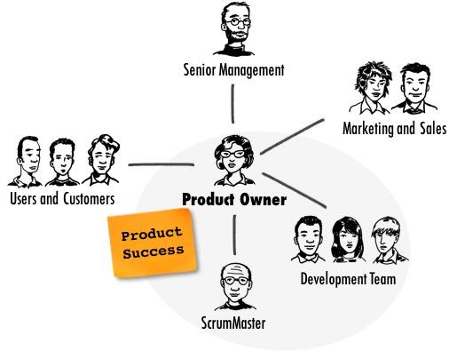 Tìm hiểu về product owner.