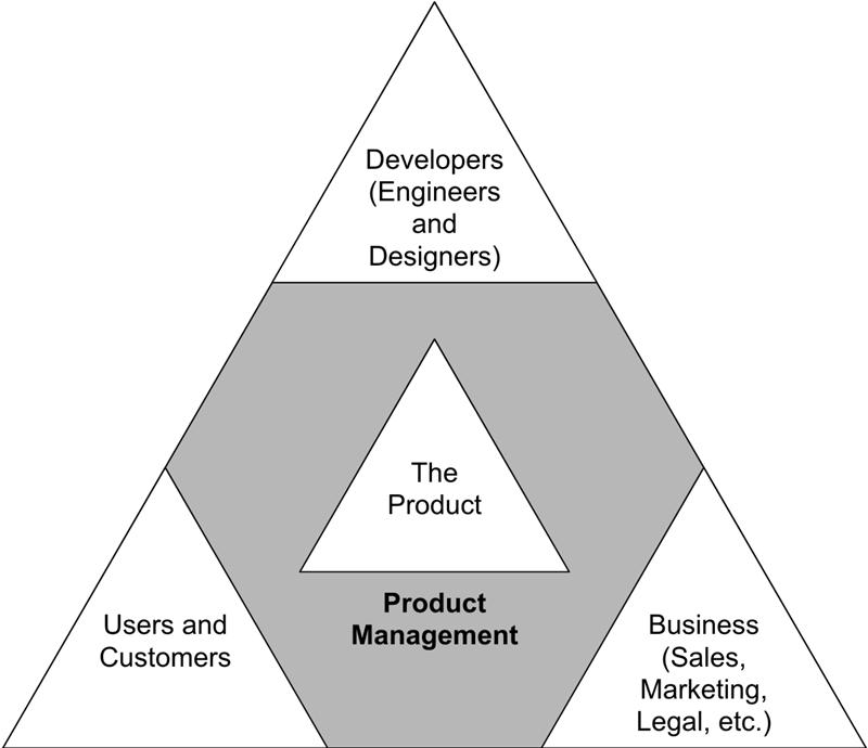 Product manager là gì?