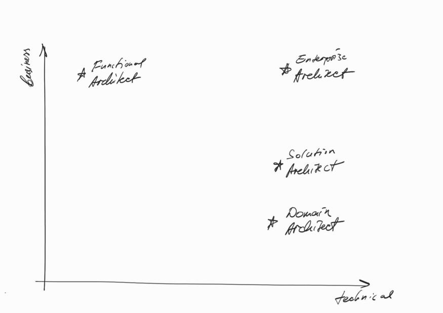Software architect - Biểu đồ tương quan Kỹ thuật và Kinh doanh
