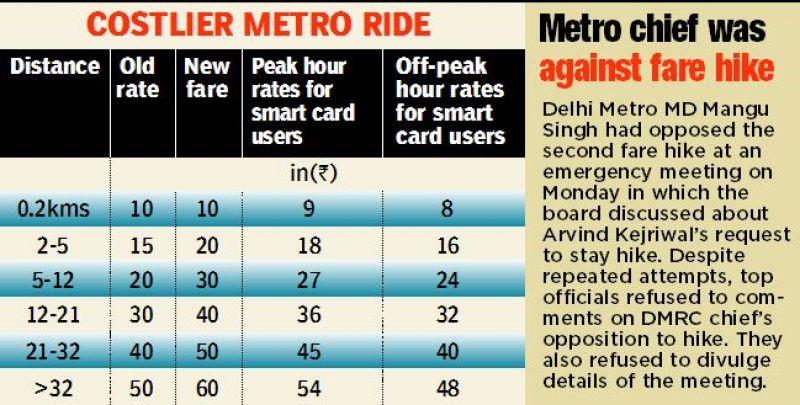 Delhi Metro fare hike: 'Aam aadmi' feels the heat