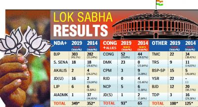 2019 Lok Sabha election results: India chooses Modi 2 0 in clean sweep