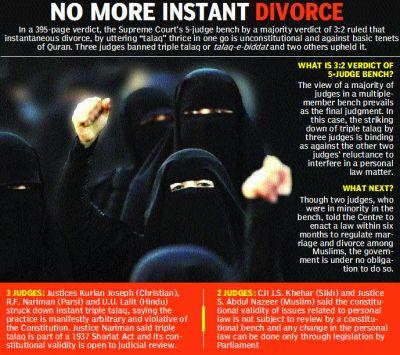 Triple talaq violates women's basic rights, struck down by