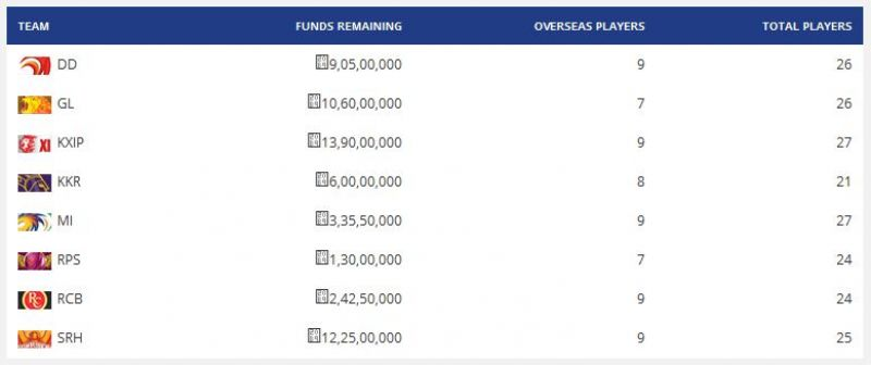 Funds remaining for all the teams after the end of the first phase of IPL auction. (Photo: Screengrab)