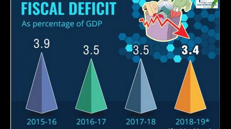 Total liabilities of the central government at end-March 2019 stood at Rs 84.7 lakh crore of which 90 per cent was public debt. (Photo: Twiter   @PIB_India)