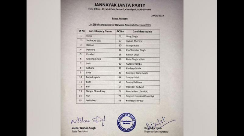 In the second list, the party has announced candidates for 15 seats including Faridabad, Kalka and Sirsa. (Photo: ANI)
