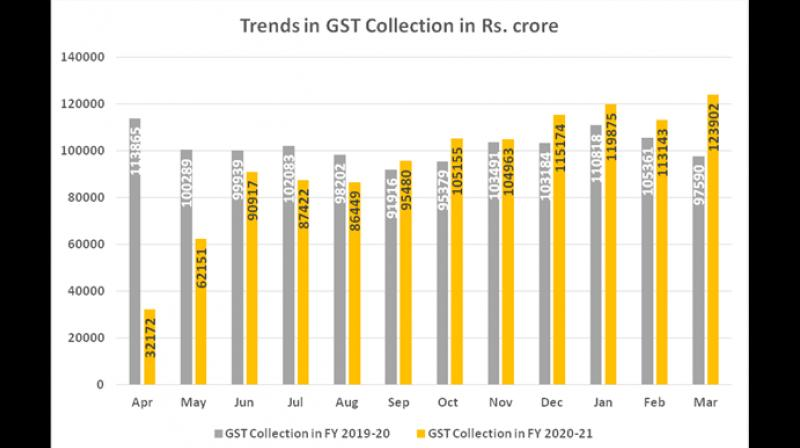 The total revenues earned for the month are 27 per cent higher than the GST collected in the same month last year, according to finance ministry data released on Thursday. (Photo: PIB)