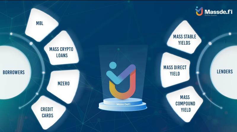 MassDeFi, a decentralized lending and borrowing protocol is designed by combining the best of both CeFi and DeFi worlds to bring that understanding in the picture