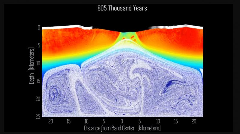 The scientists created an animation — a two-dimensional simulation of a possible cross-section of a band running through Europa's ice shell.