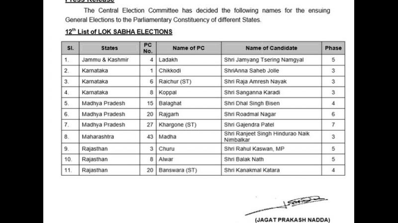 Bharatiya Janata Party (BJP) on Friday released its 12th list of candidates for the upcoming Lok Sabha elections and declared party's representatives from 11 constituencies. (ANI)