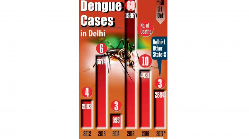 The number of dengue cases reported this month till October 21 stands at 1,077.