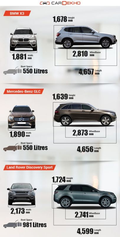 spec comparison of bmw x3 with mercedes benz glc and land. Black Bedroom Furniture Sets. Home Design Ideas