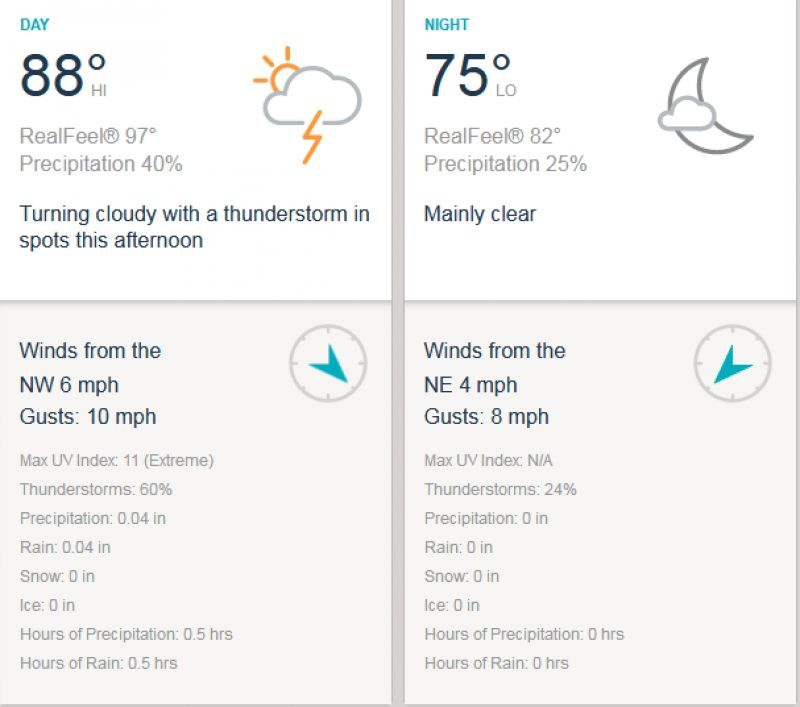India vs Bangladesh weather