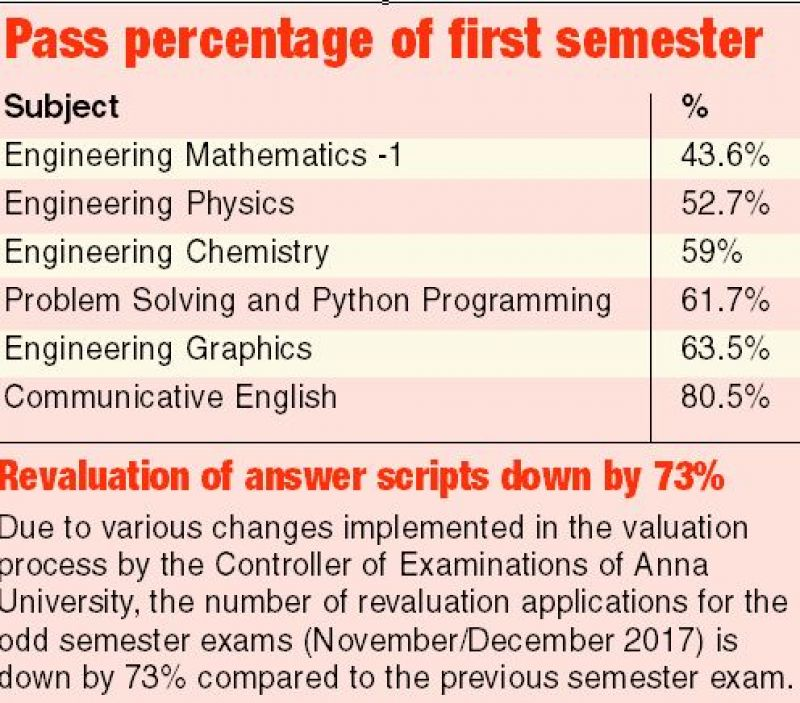 56 per cent engg students fail to clear maths exam in Tamil Nadu