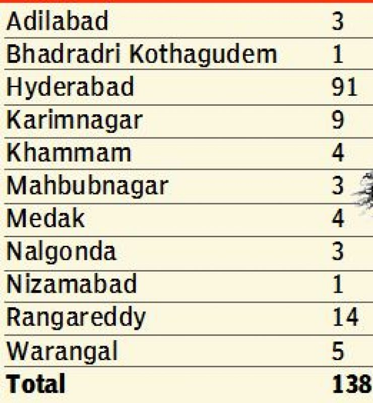 Statistics for complaints received by National  commission for women in Telangana in the year 2017.