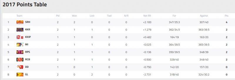 IPL Points Table, Mumbai Indians, Kolkata Knight Riders, MI vs KKR, IPL 2017