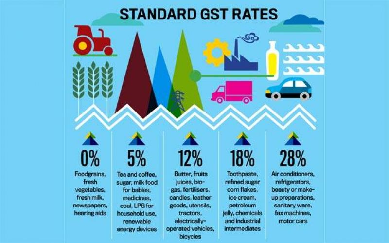 While the initial effect of the GST policy on the Indian economy was a negative shock, the long-term impact is likely to be strongly positive. (Photo:File))