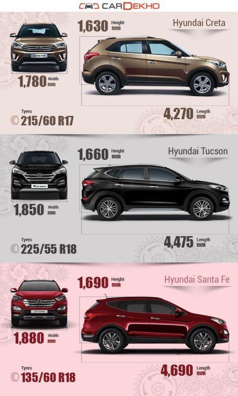 Hyundai Creta Vs Hyundai Tucson Vs Hyundai Santa Fe
