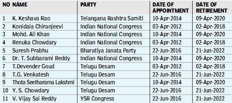 Telangana and Andhra to get 3 Rajya Sabha seats each in 2018