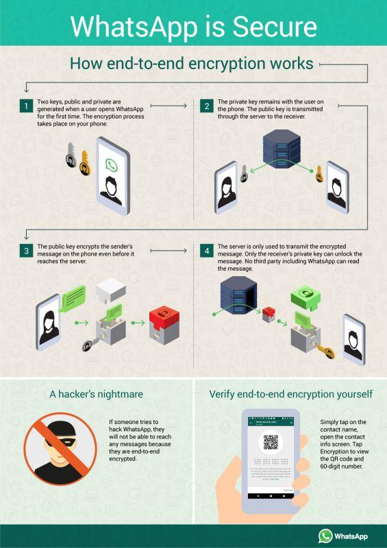 WhatsApp emphasizes on privacy, encryption