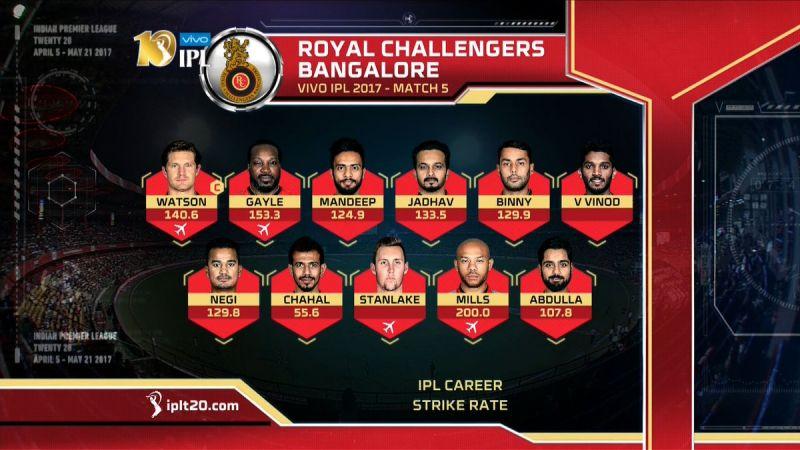 IPL 2017, Delhi Daredevils, Rpyal Challengers Bangalore, RCB Team